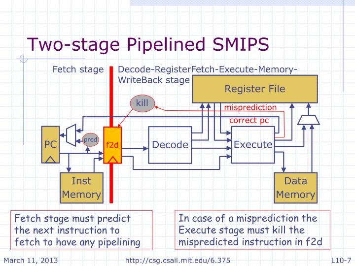 Two-stage Pipelined SMIPS