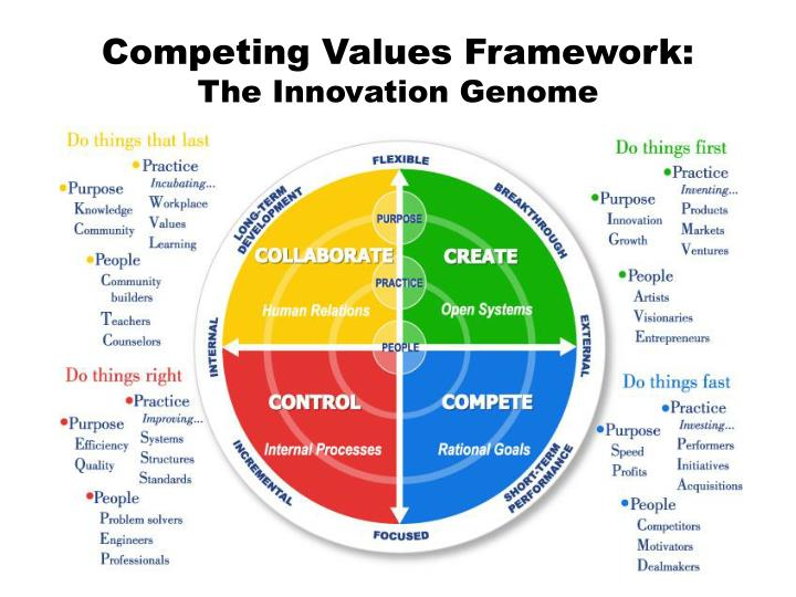 competing values framework The competing values framework, developed by robert quinn and kim cameron gives a what do you think is the competing values framework applicable in today's modern management.