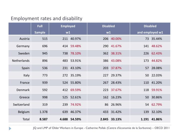 Employment rates and disability
