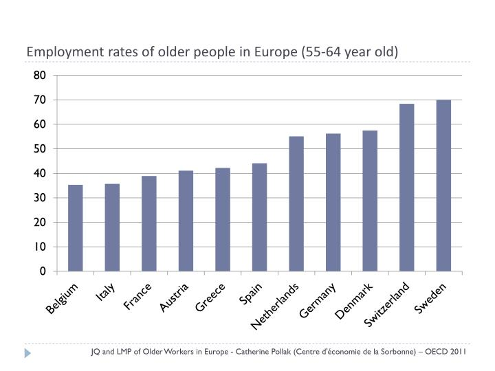 Employment rates of older people in europe 55 64 year old