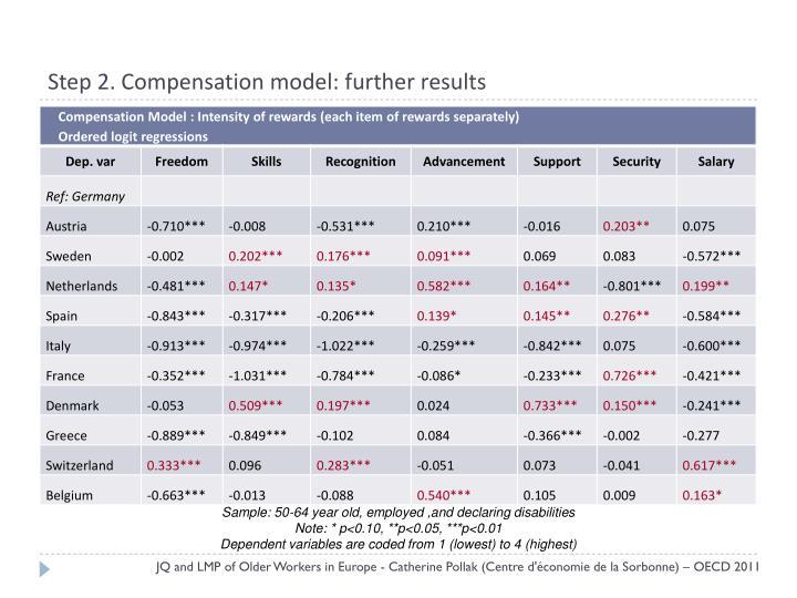 Step 2. Compensation model: further results