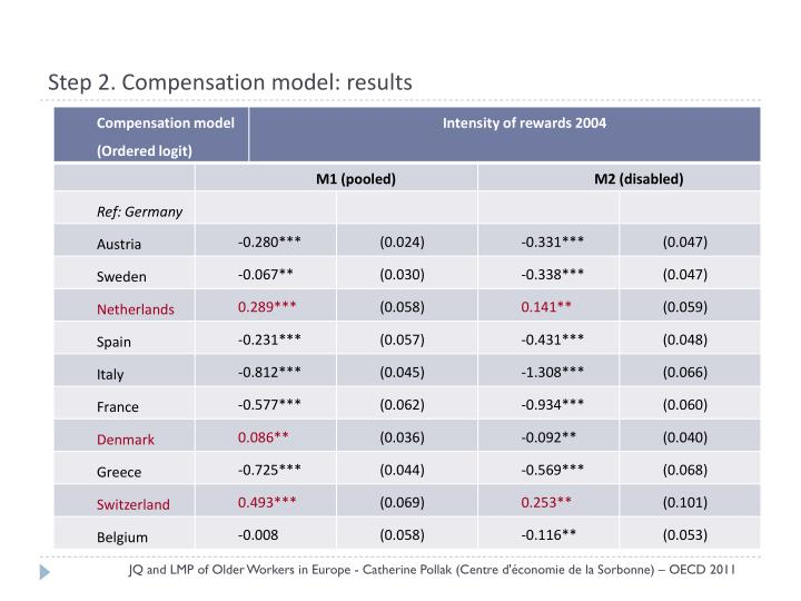 Step 2. Compensation model: results
