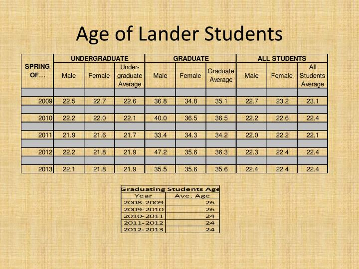 Age of Lander Students