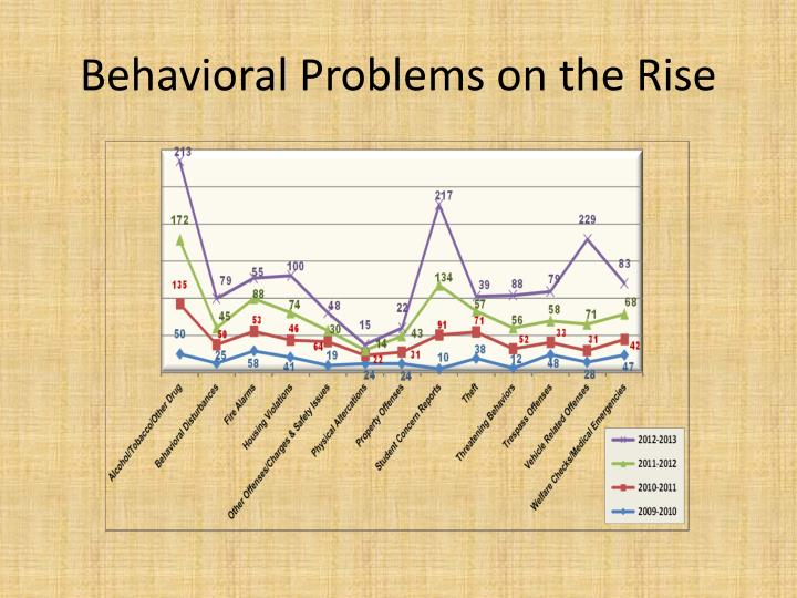 Behavioral Problems on the Rise