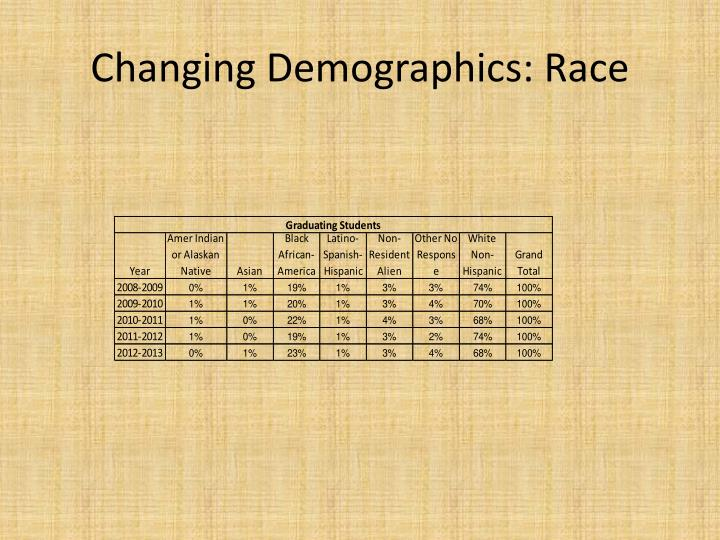 Changing Demographics: Race
