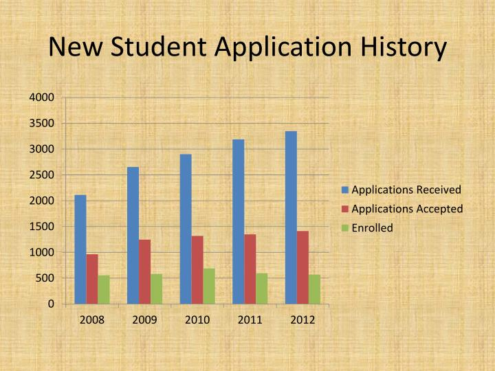 New Student Application History