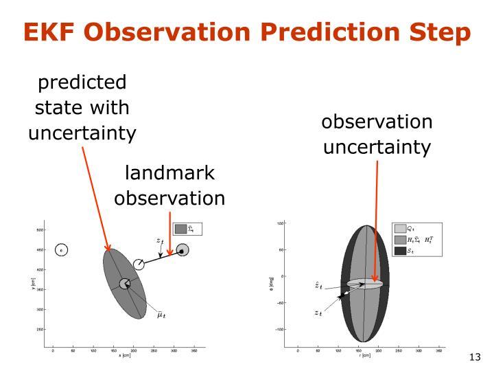 EKF Observation Prediction Step