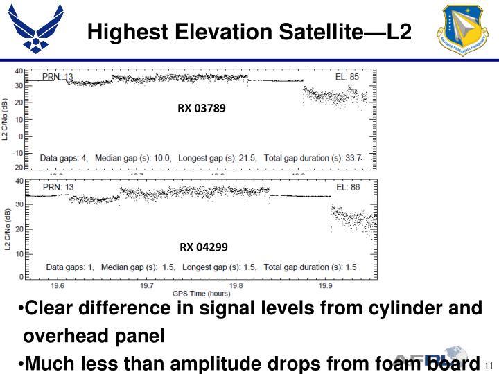 Highest Elevation Satellite—L2