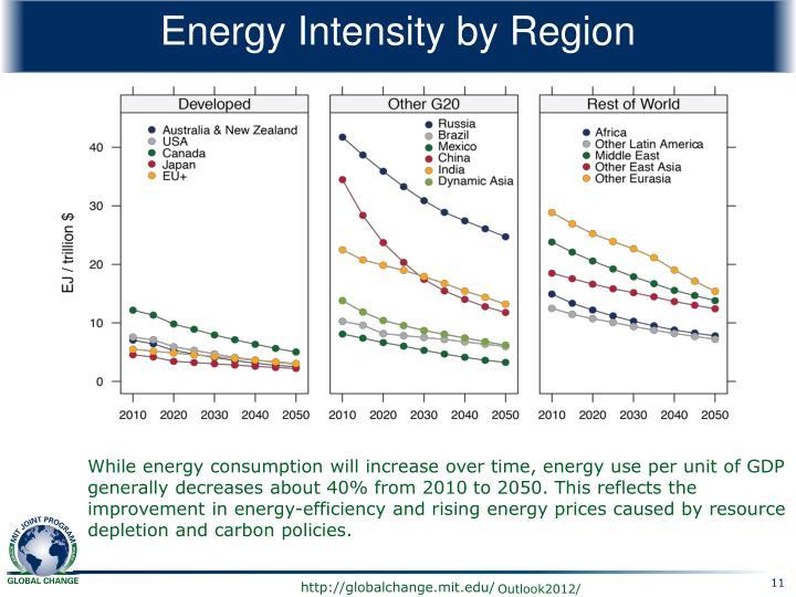 Energy Intensity by Region
