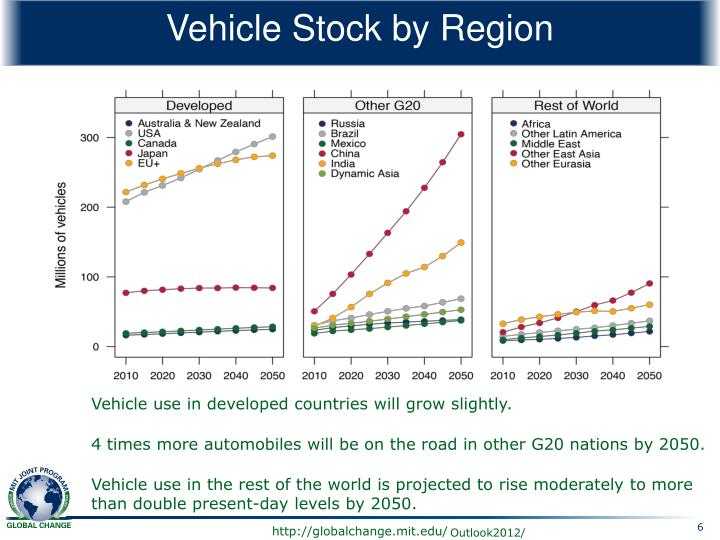 Vehicle Stock by Region