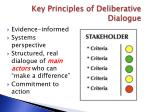 key principles of deliberative dialogue