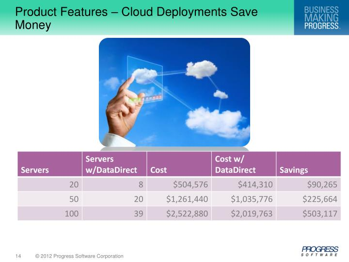 Product Features – Cloud Deployments Save Money