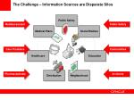 the challenge information sources are disparate silos