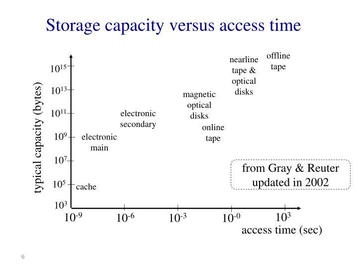 Storage capacity versus access time