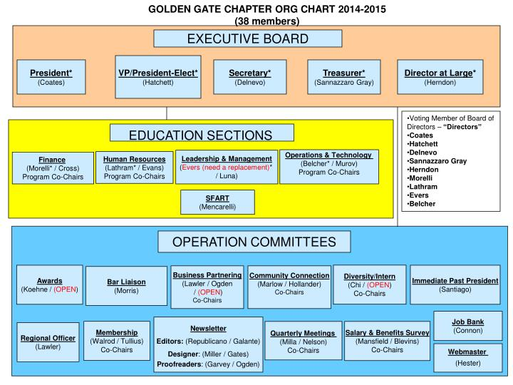 golden gate chapter org chart 2014 2015 38 members n.