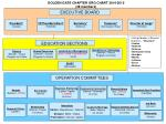 golden gate chapter org chart 2014 2015 38 members