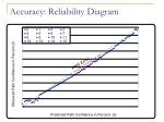 accuracy reliability diagram