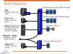 alcf resources1