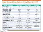 blue gene q evolution from blue gene p