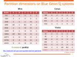 partition dimensions on blue gene q systems