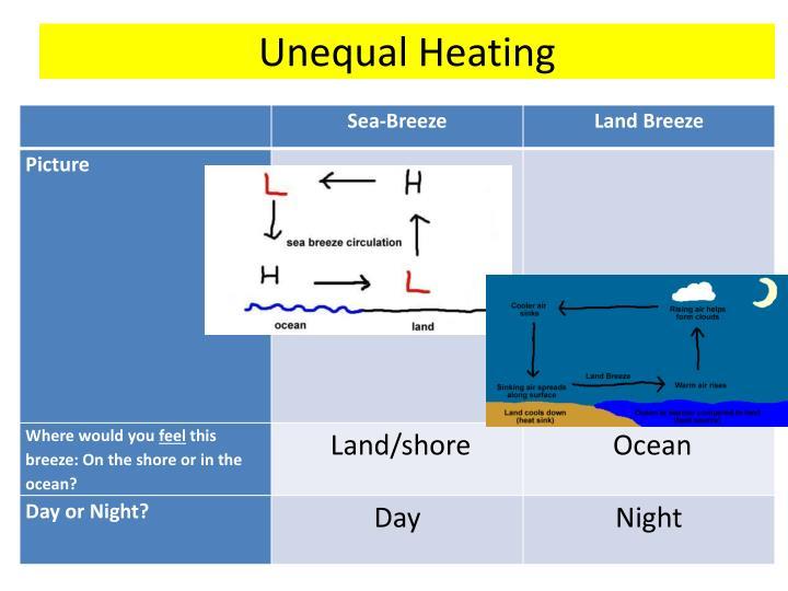 Unequal Heating