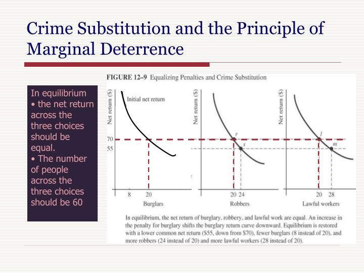 Crime Substitution and the Principle of Marginal Deterrence