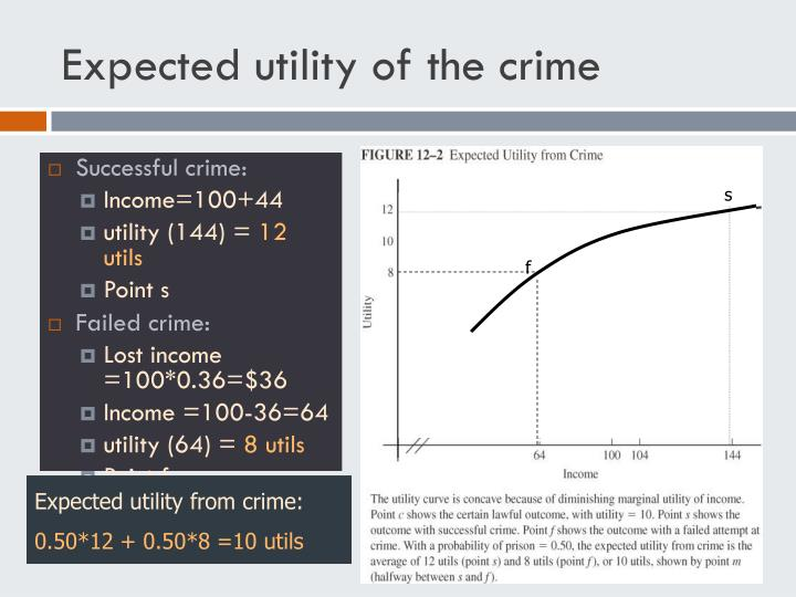 Expected utility of the crime