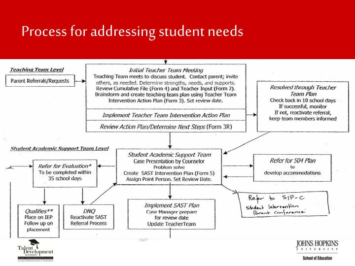 Process for addressing student needs