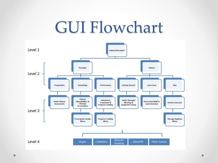 GUI Flowchart