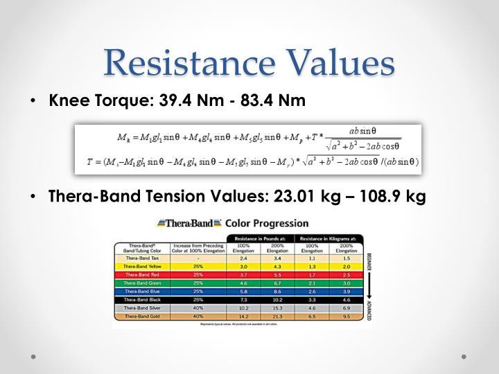 Resistance Values