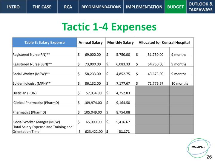 Tactic 1-4 Expenses