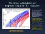 we expect to find dozens of bright m 26 5 ab z 7 galaxies
