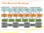our research roadmap