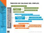 ndices de calidad del empleo1