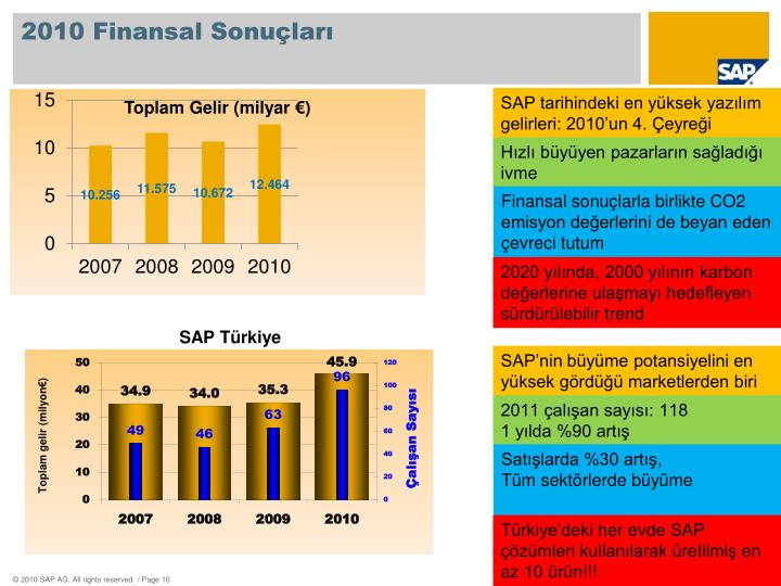 2010 Finansal Sonuçları