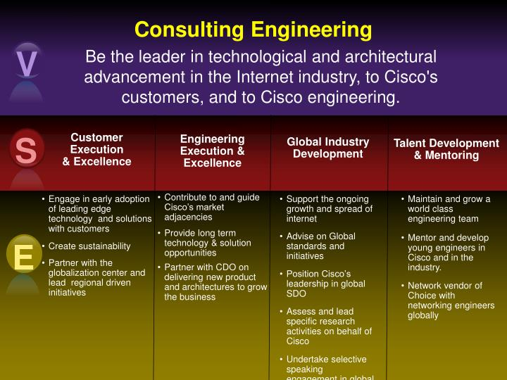 consulting engineering n.
