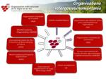organisations intergouvernementales
