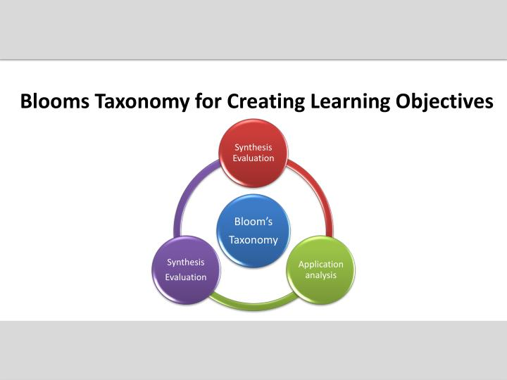 Blooms Taxonomy for Creating Learning Objectives