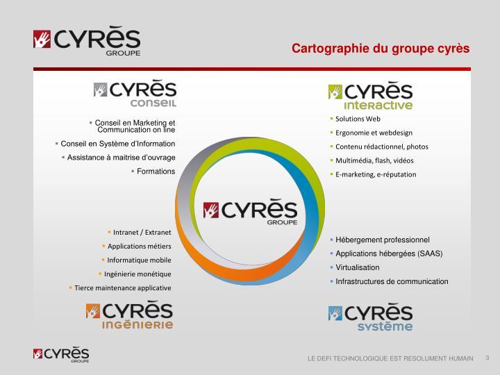 Cartographie du groupe cyr s