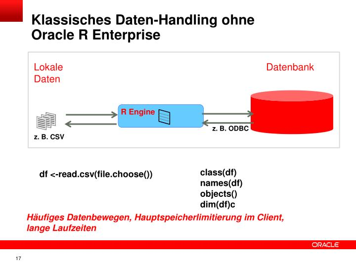 Klassisches Daten-Handling ohne