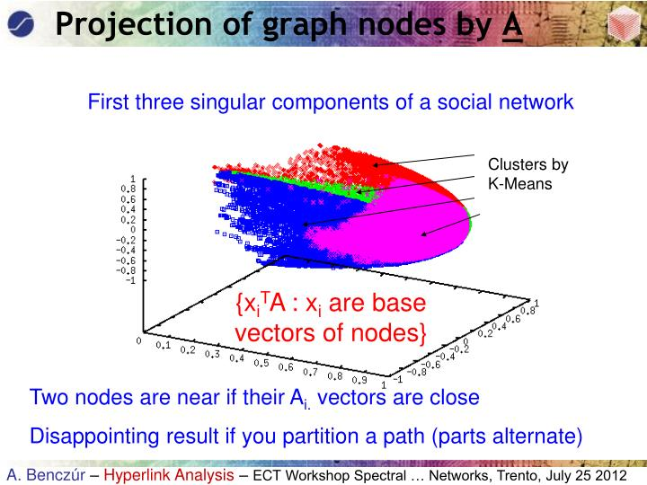 Projection of graph nodes by