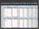 comparison of counties with high and low wnv
