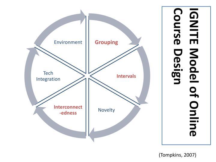 IGNITE Model of Online Course Design