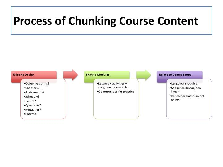 Process of Chunking Course Content