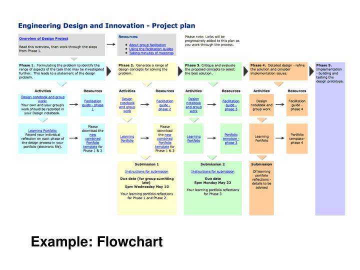 Example: Flowchart