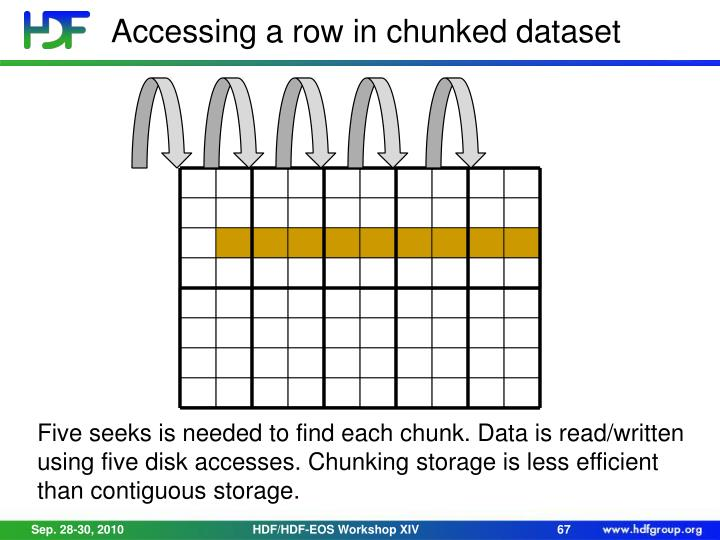 Accessing a row in chunked dataset