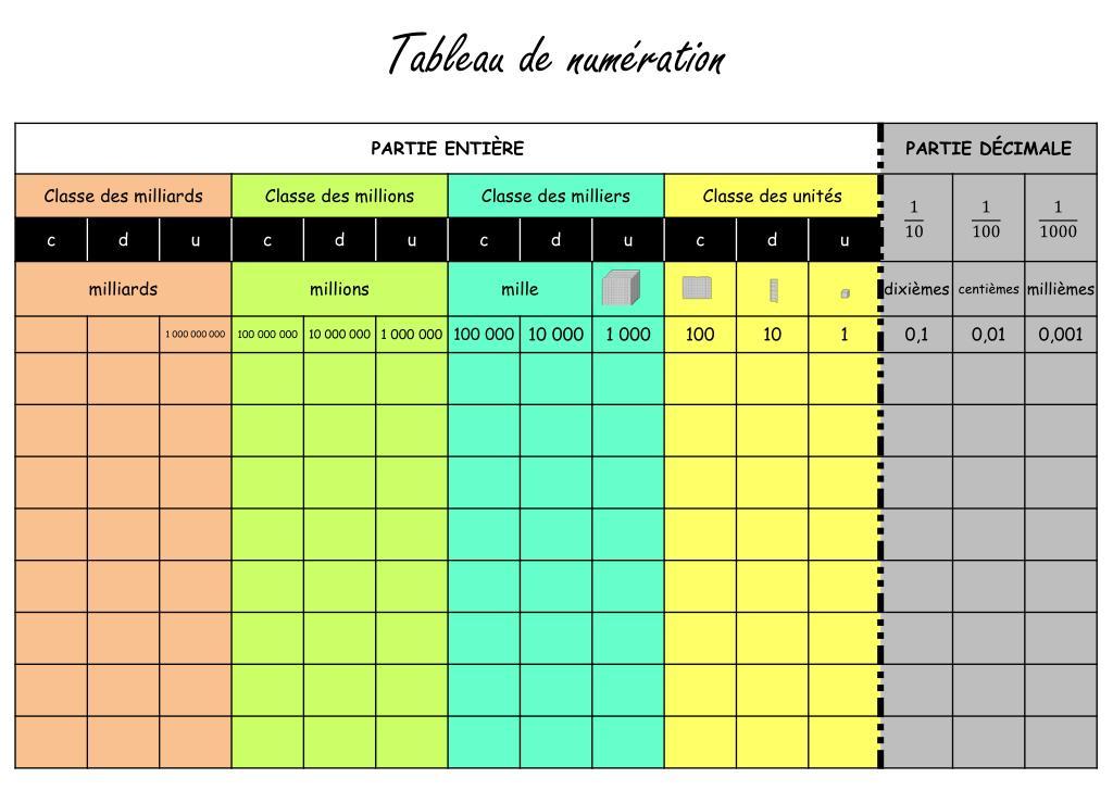 Ppt Tableau De Numeration Powerpoint Presentation Free Download Id 2274660
