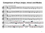 comparison of keys major minor and modes