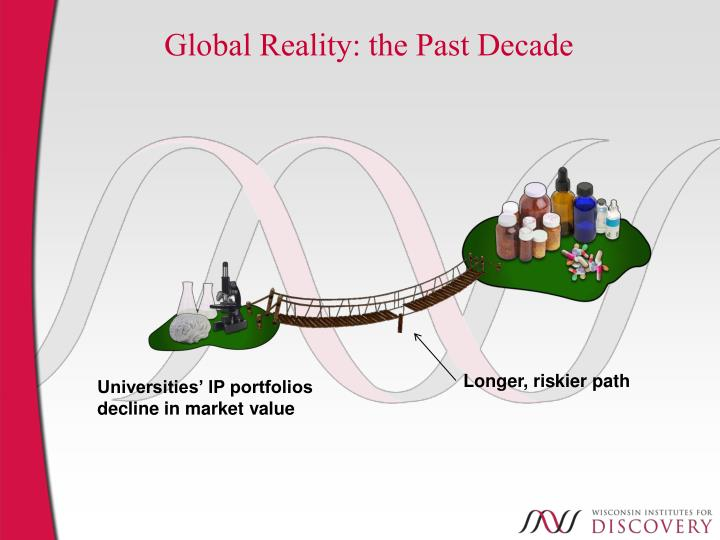 Global Reality: the Past Decade
