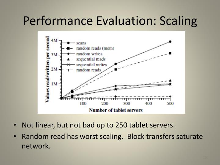 Performance Evaluation: Scaling